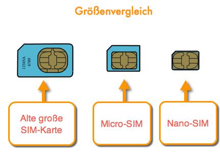 Micro SIM Nano SIM Vergleich