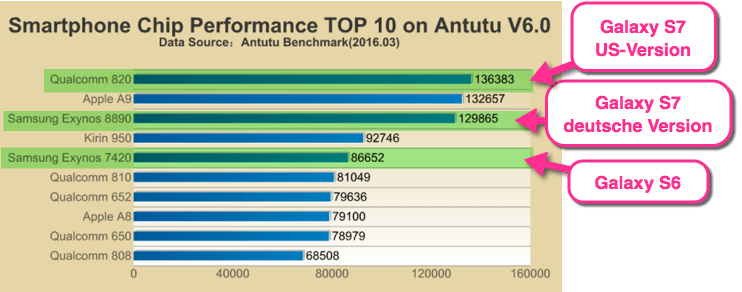 Antutu CPU Performance Galaxy S6 S7