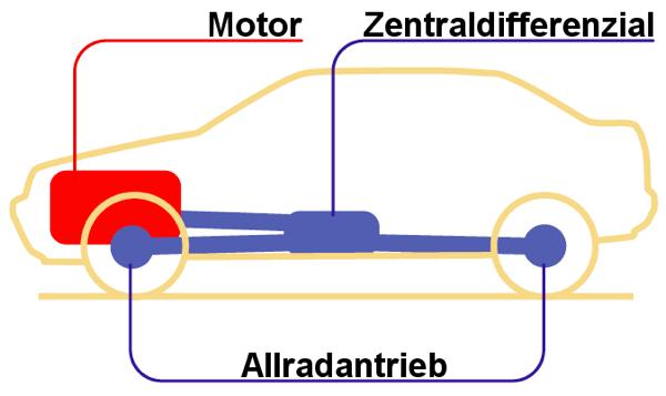 AWD Allradantrieb