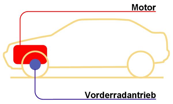 Vorderradantrieb schematisch. Bild von den beiden Wikipedianern Teccirio und CrazyD