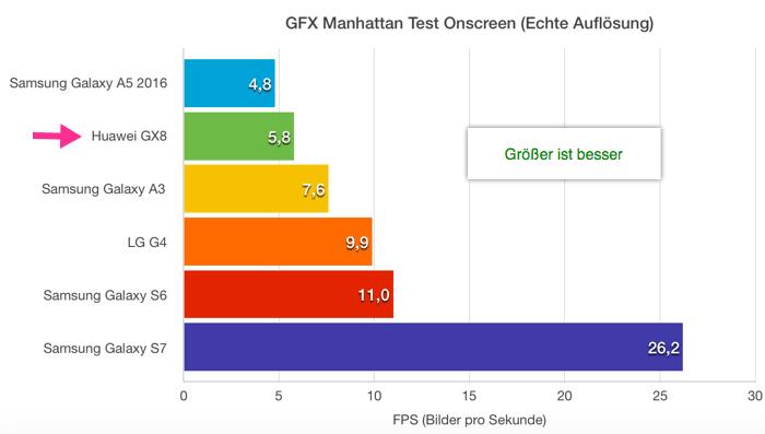 GFX Manhatten Test Onscreen Huawei GX8 G8