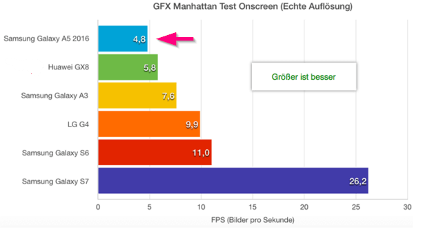 Manhattan Onscreen Test Galaxy A5 2016